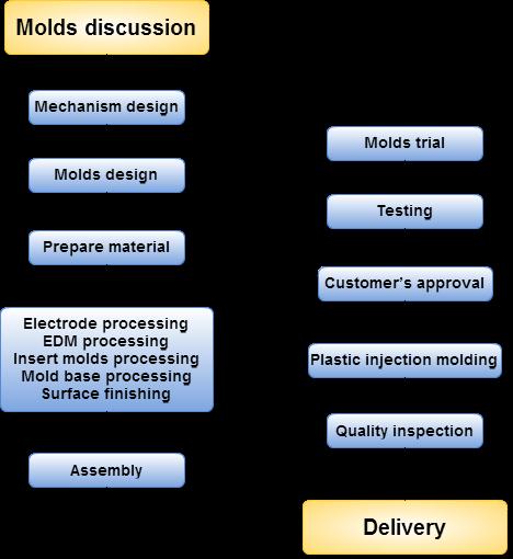 proimages/EQUIPMENT/process-E.png